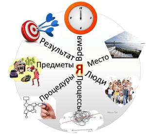 Основные метапрограммы и повышение личной эффективности