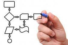 Метапрограмма Процедуры